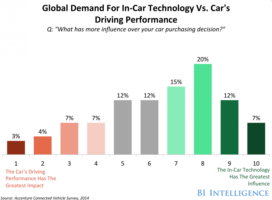 Technologie in Autos