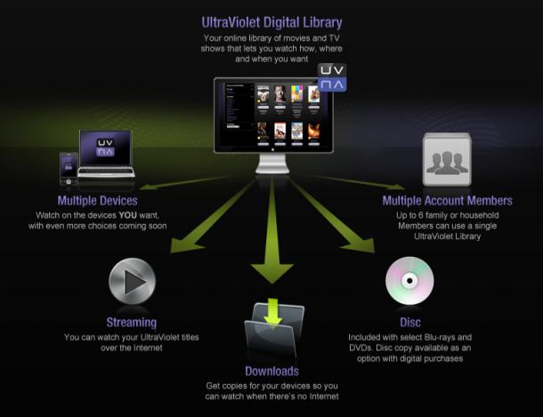 Streaming-Varianten mit Ultra Violet