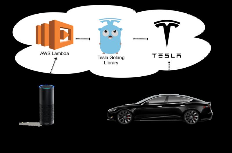 Das Model S per Sprachbefehl aus der Garage holen