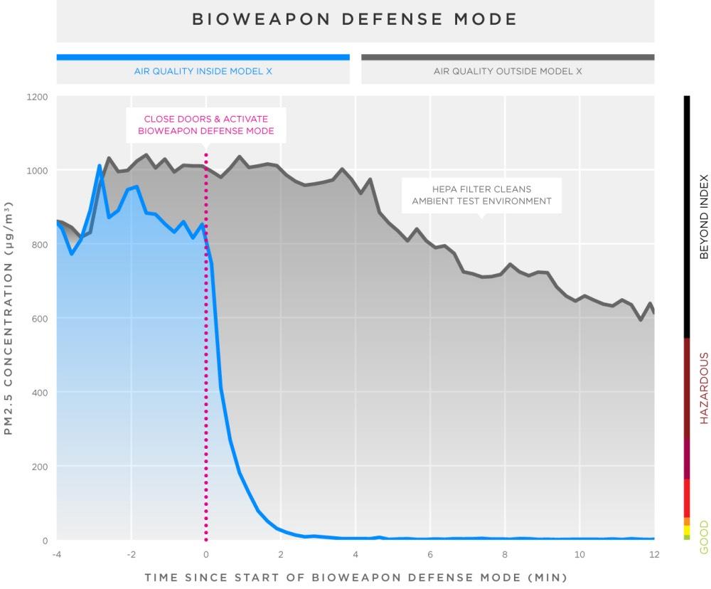 Model X Bioweapon Defence Mode