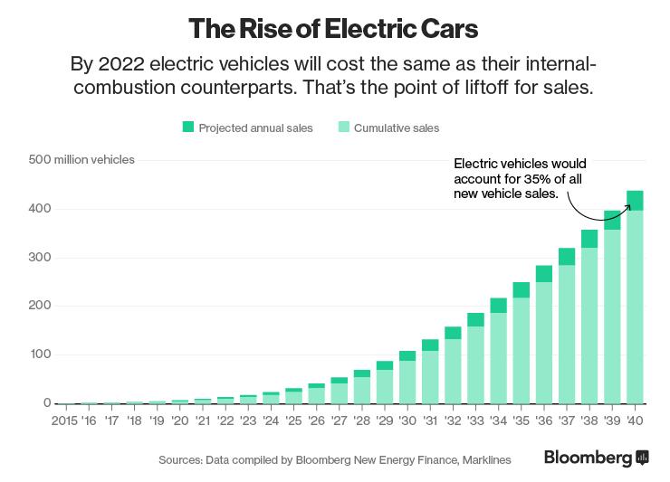 Verkauf von Elektroautos
