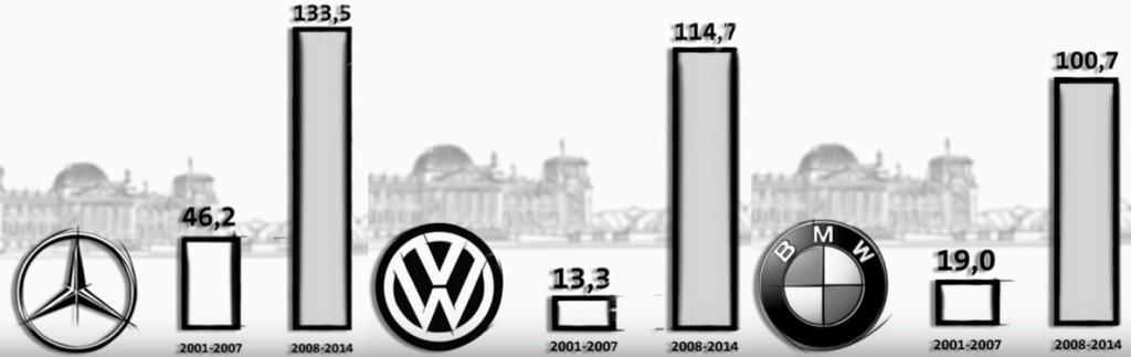 staatliche Förderung deutscher Autohersteller