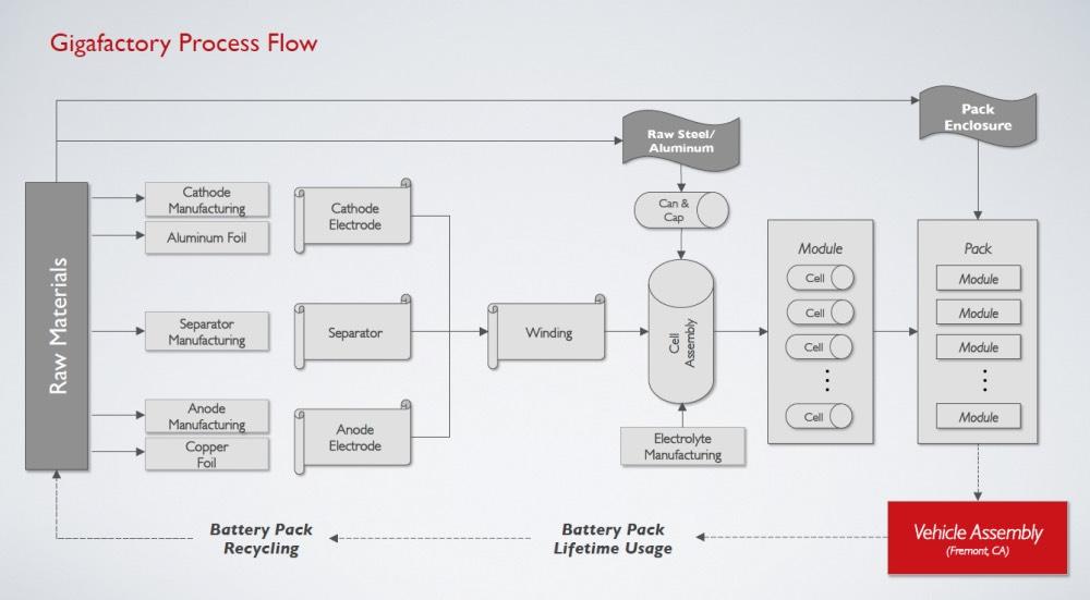 Plan Bau Batterie Tesla Gigafactory