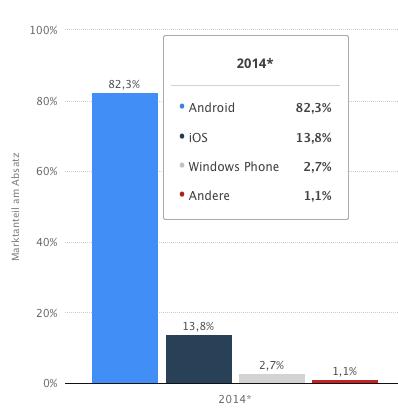 Smartphones OS