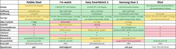 Test Smartwatch
