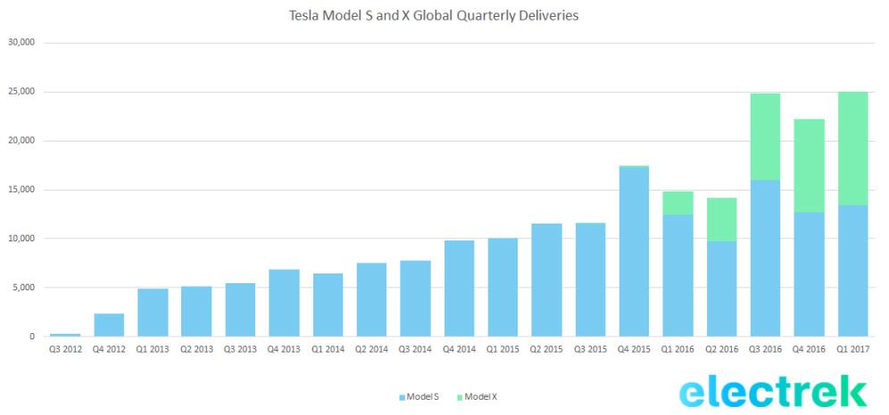 Tesla Elektroauto Absatz Verkäufe
