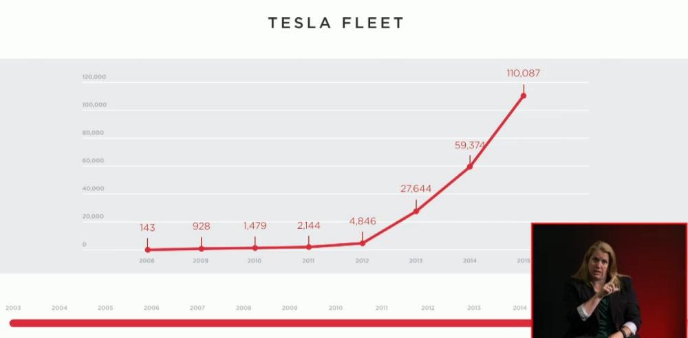 Tesla ELektroautos auf den Straßen
