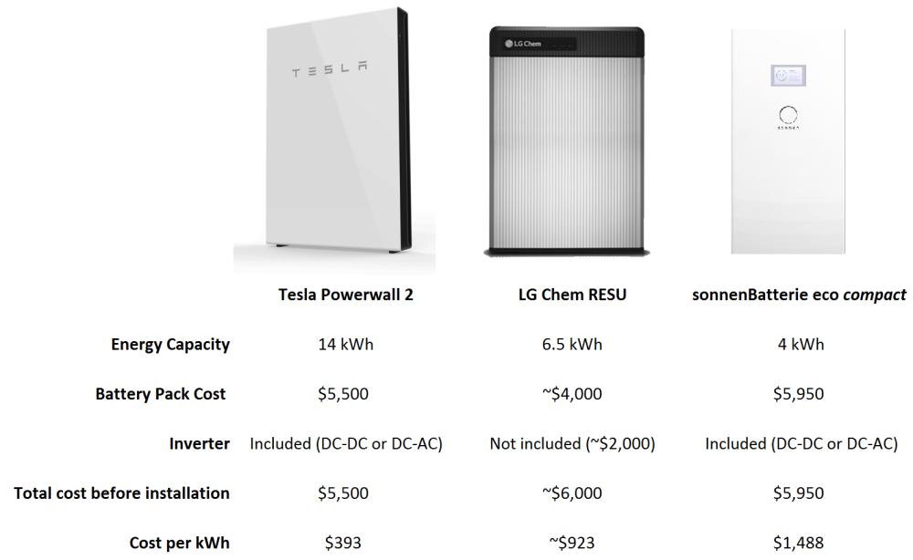 Electrek Vergleich Speicherbatterien