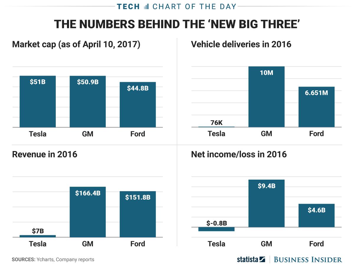 Statista Tesla vs US-Autohersteller