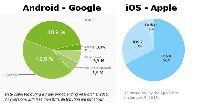 Smartphones Betriebssystem Versionen